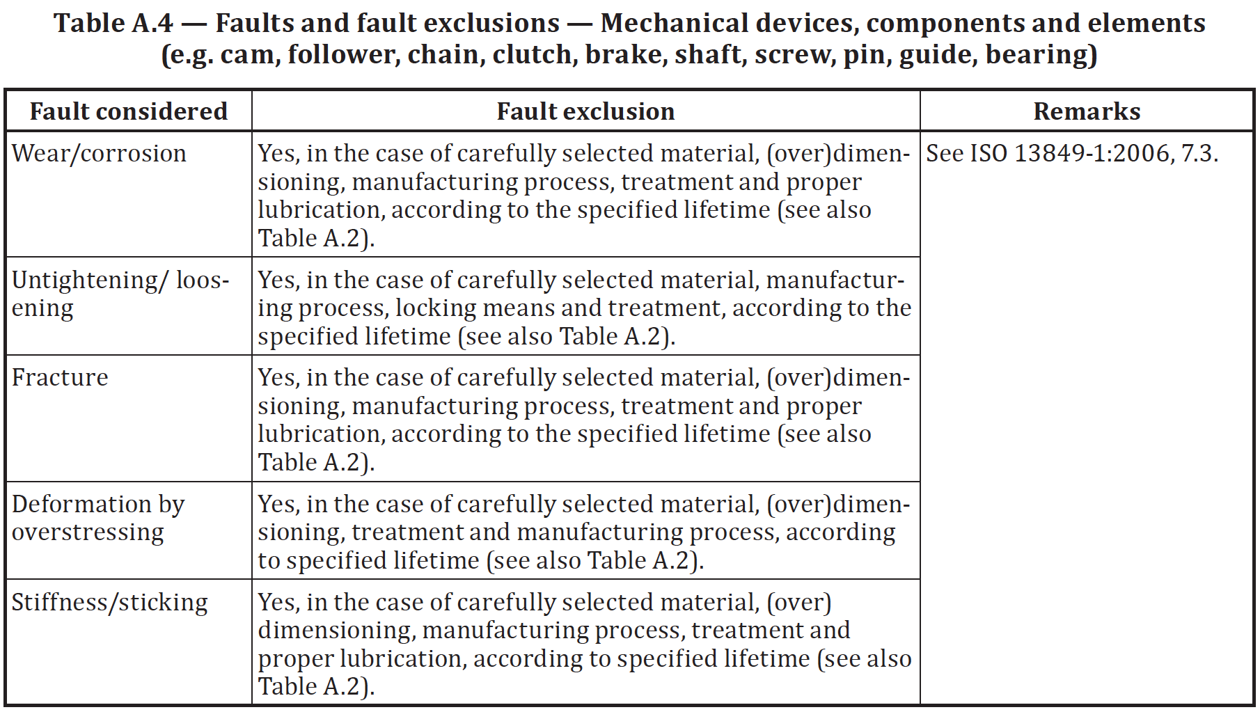 Mechanical fault list from ISO 13849-2