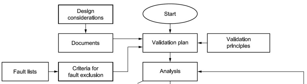 The diagram shows the first few stages in the ISO 13849-2 Validation process. See ISO 13849-2, Figure 1.