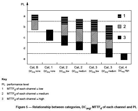 ISO 13849-1 Figure 5 showing the relationship between PLs, Categories, DC and MTTFD.