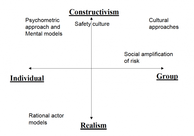 Perspectives on Risk