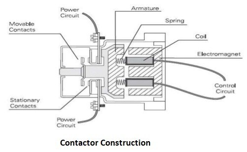 Cutaway drawing showing the typical construction of a contactor relay.