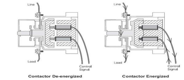 Two cutaway drawings showing the de-energized and the energized state of a contactor relay.